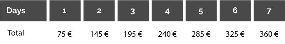 Girona Bike rental pricing